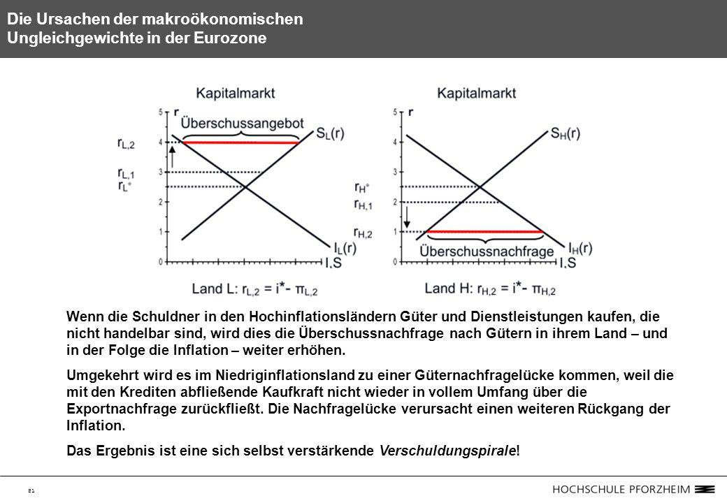 21 Die Ursachen der makroökonomischen Ungleichgewichte in der Eurozone Wenn die Schuldner in den Hochinflationsländern Güter und Dienstleistungen kaufen, die nicht handelbar sind, wird dies die Überschussnachfrage nach Gütern in ihrem Land – und in der Folge die Inflation – weiter erhöhen.