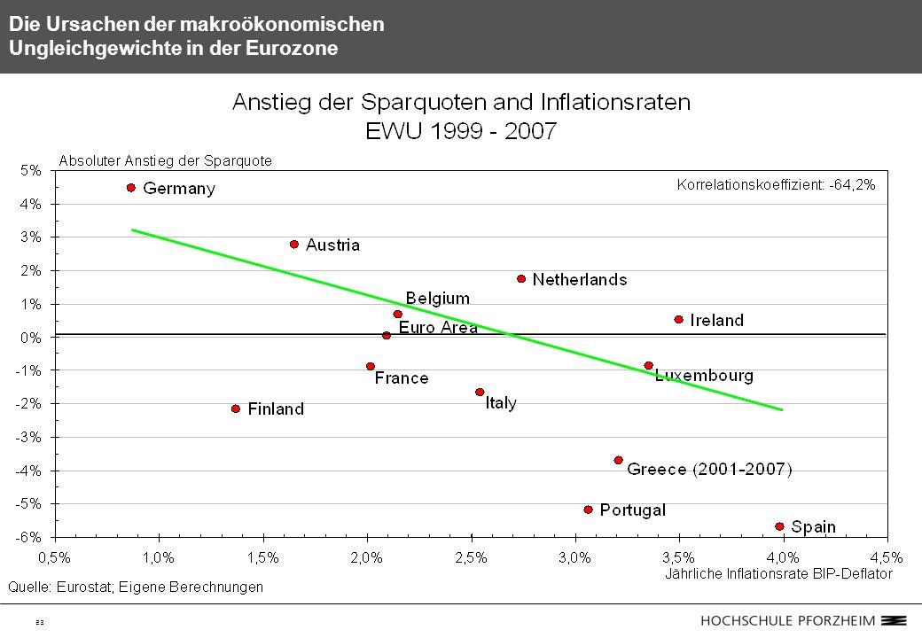 23 Die Ursachen der makroökonomischen Ungleichgewichte in der Eurozone