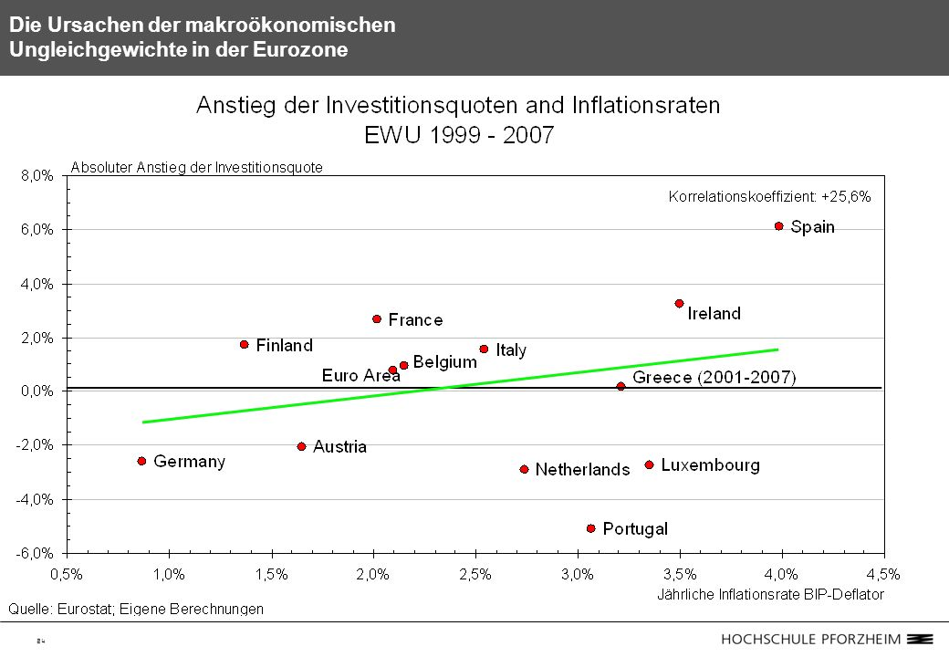 24 Die Ursachen der makroökonomischen Ungleichgewichte in der Eurozone