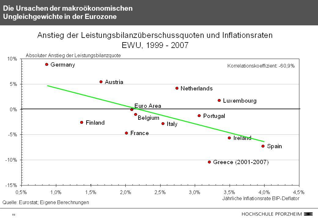 25 Die Ursachen der makroökonomischen Ungleichgewichte in der Eurozone