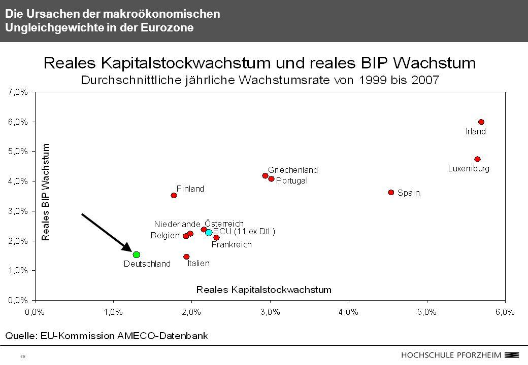 28 Die Ursachen der makroökonomischen Ungleichgewichte in der Eurozone