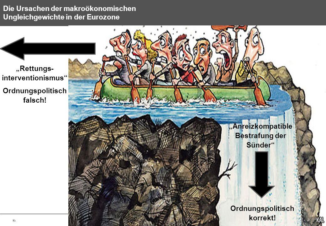 31 Die Ursachen der makroökonomischen Ungleichgewichte in der Eurozone Anreizkompatible Bestrafung der Sünder Rettungs- interventionismus Ordnungspoli