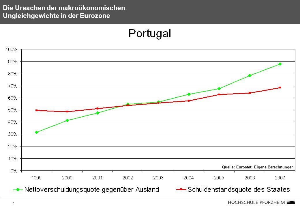 7 Die Ursachen der makroökonomischen Ungleichgewichte in der Eurozone Quelle: Eurostat; Eigene Berechnungen