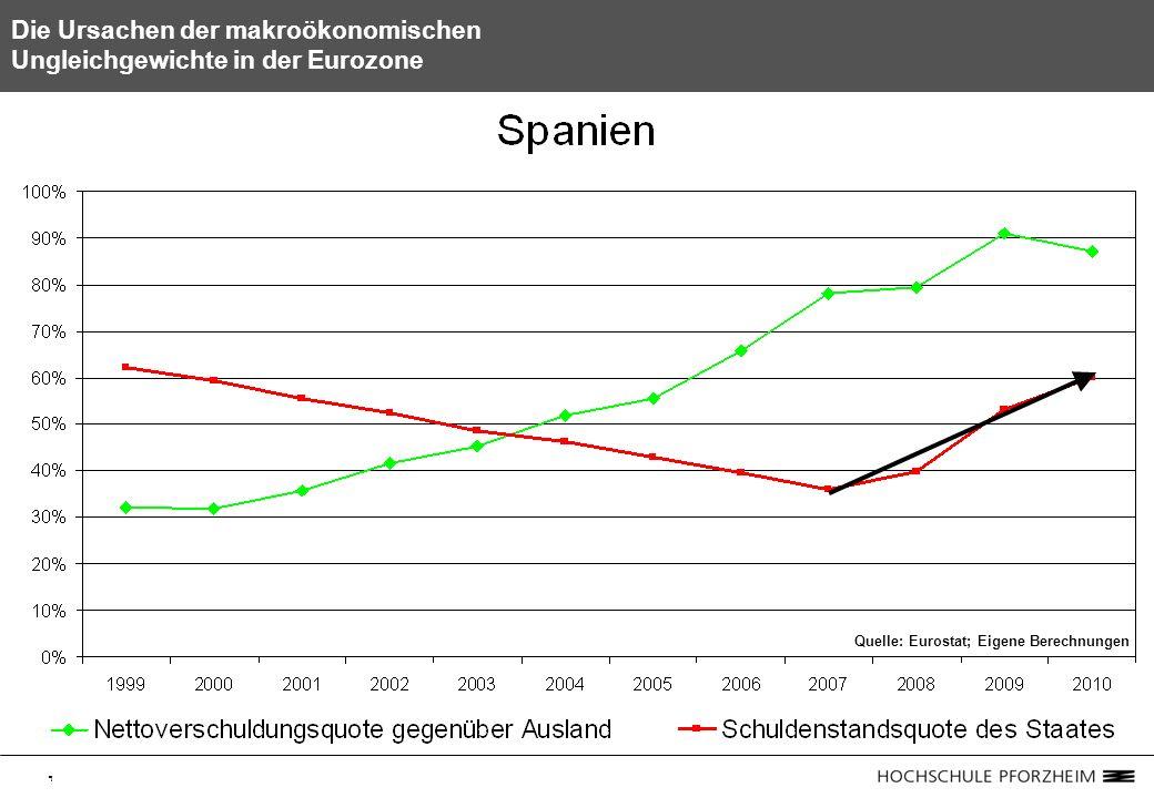 9 Die Ursachen der makroökonomischen Ungleichgewichte in der Eurozone Quelle: Eurostat; Eigene Berechnungen