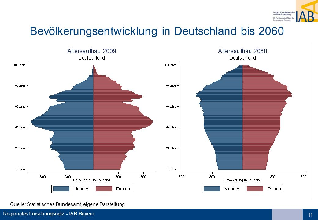 Regionales Forschungsnetz - IAB Bayern Bevölkerungsentwicklung in Deutschland bis 2060 11 Quelle: Statistisches Bundesamt, eigene Darstellung