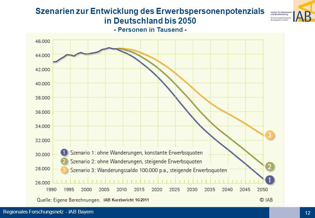 Regionales Forschungsnetz - IAB Bayern 12 IAB Kurzbericht 16/2011 Szenarien zur Entwicklung des Erwerbspersonenpotenzials in Deutschland bis 2050 - Personen in Tausend -