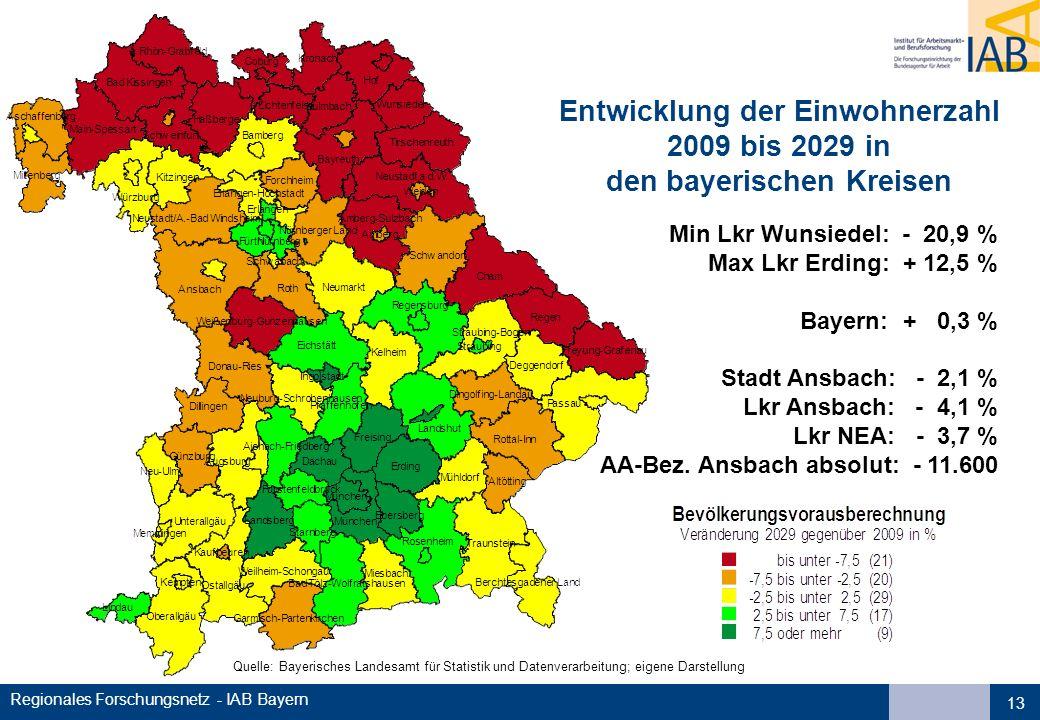 Regionales Forschungsnetz - IAB Bayern 13 Quelle: Bayerisches Landesamt für Statistik und Datenverarbeitung; eigene Darstellung Entwicklung der Einwoh
