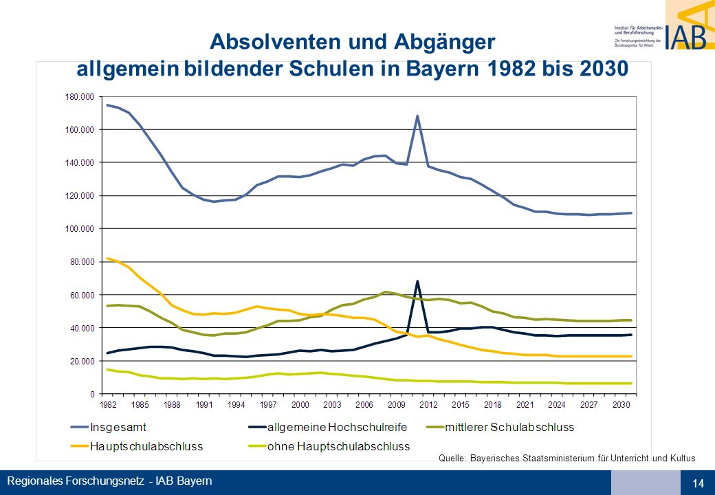 Regionales Forschungsnetz - IAB Bayern Absolventen und Abgänger allgemein bildender Schulen in Bayern 1982 bis 2030 14 Quelle: Bayerisches Staatsministerium für Unterricht und Kultus