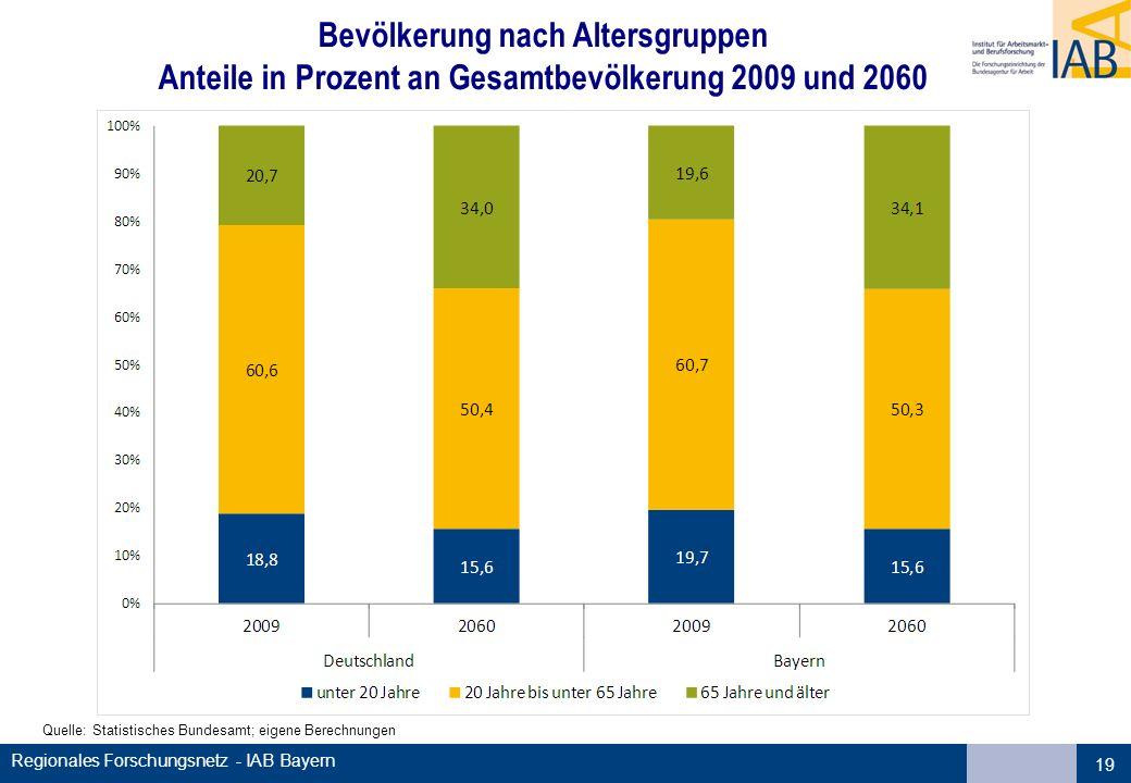 Regionales Forschungsnetz - IAB Bayern 19 Bevölkerung nach Altersgruppen Anteile in Prozent an Gesamtbevölkerung 2009 und 2060 Quelle: Statistisches B