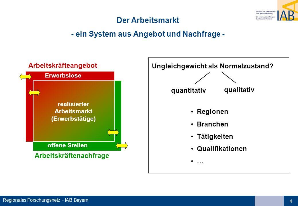Regionales Forschungsnetz - IAB Bayern 4 Der Arbeitsmarkt - ein System aus Angebot und Nachfrage - Arbeitskräfteangebot Arbeitskräftenachfrage Erwerbslose offene Stellen Ungleichgewicht als Normalzustand.