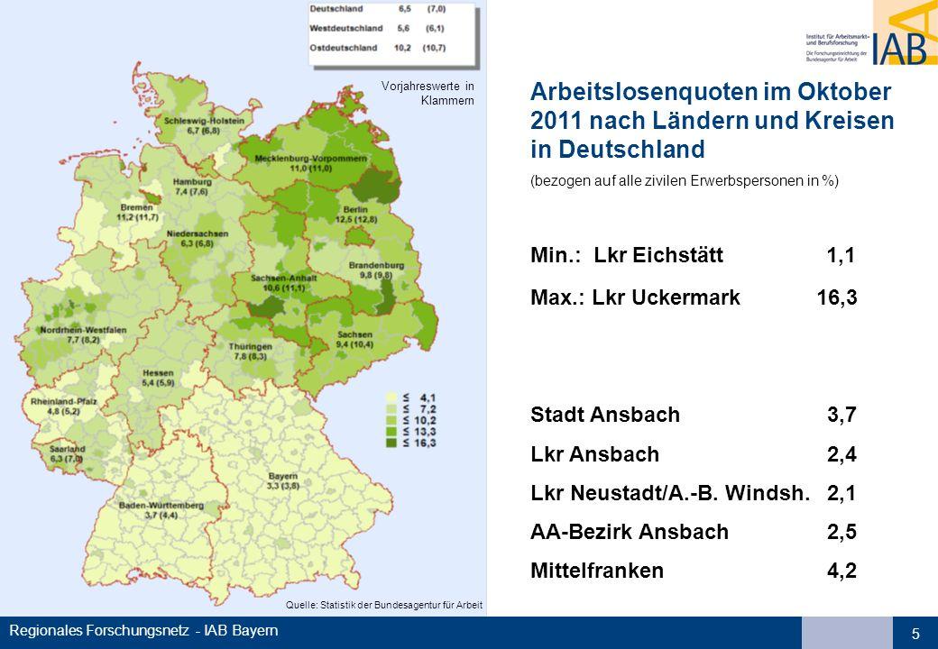 Regionales Forschungsnetz - IAB Bayern 5 Quelle: Statistik der Bundesagentur für Arbeit Vorjahreswerte in Klammern Arbeitslosenquoten im Oktober 2011 nach Ländern und Kreisen in Deutschland (bezogen auf alle zivilen Erwerbspersonen in %) Min.: Lkr Eichstätt 1,1 Max.: Lkr Uckermark 16,3 Stadt Ansbach3,7 Lkr Ansbach 2,4 Lkr Neustadt/A.-B.