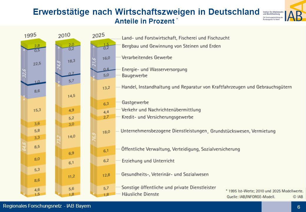Regionales Forschungsnetz - IAB Bayern 6 Erwerbstätige nach Wirtschaftszweigen in Deutschland Anteile in Prozent *