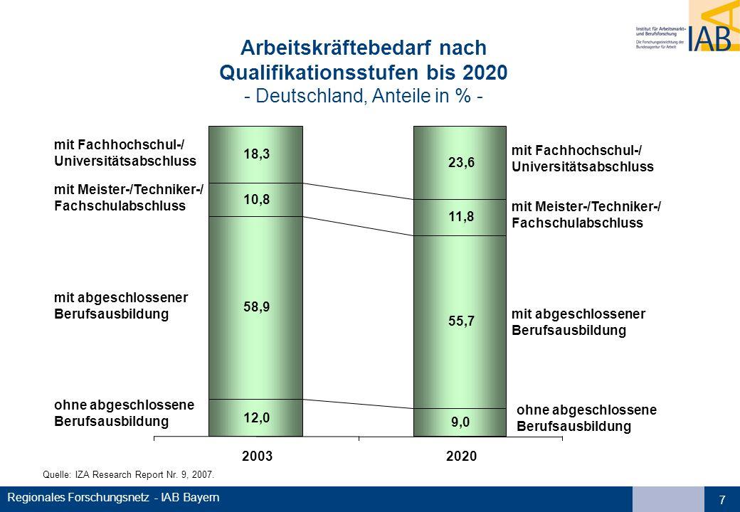 Regionales Forschungsnetz - IAB Bayern 7 Quelle: IZA Research Report Nr. 9, 2007. Arbeitskräftebedarf nach Qualifikationsstufen bis 2020 - Deutschland