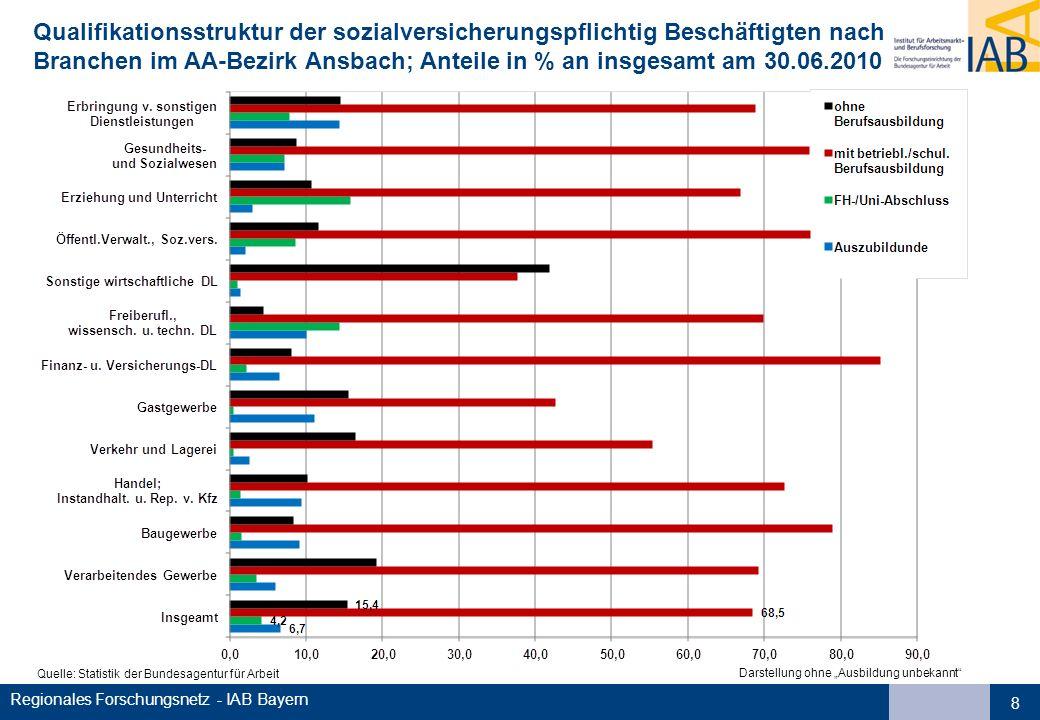 Regionales Forschungsnetz - IAB Bayern 8 Qualifikationsstruktur der sozialversicherungspflichtig Beschäftigten nach Branchen im AA-Bezirk Ansbach; Anteile in % an insgesamt am 30.06.2010 Quelle: Statistik der Bundesagentur für Arbeit Darstellung ohne Ausbildung unbekannt