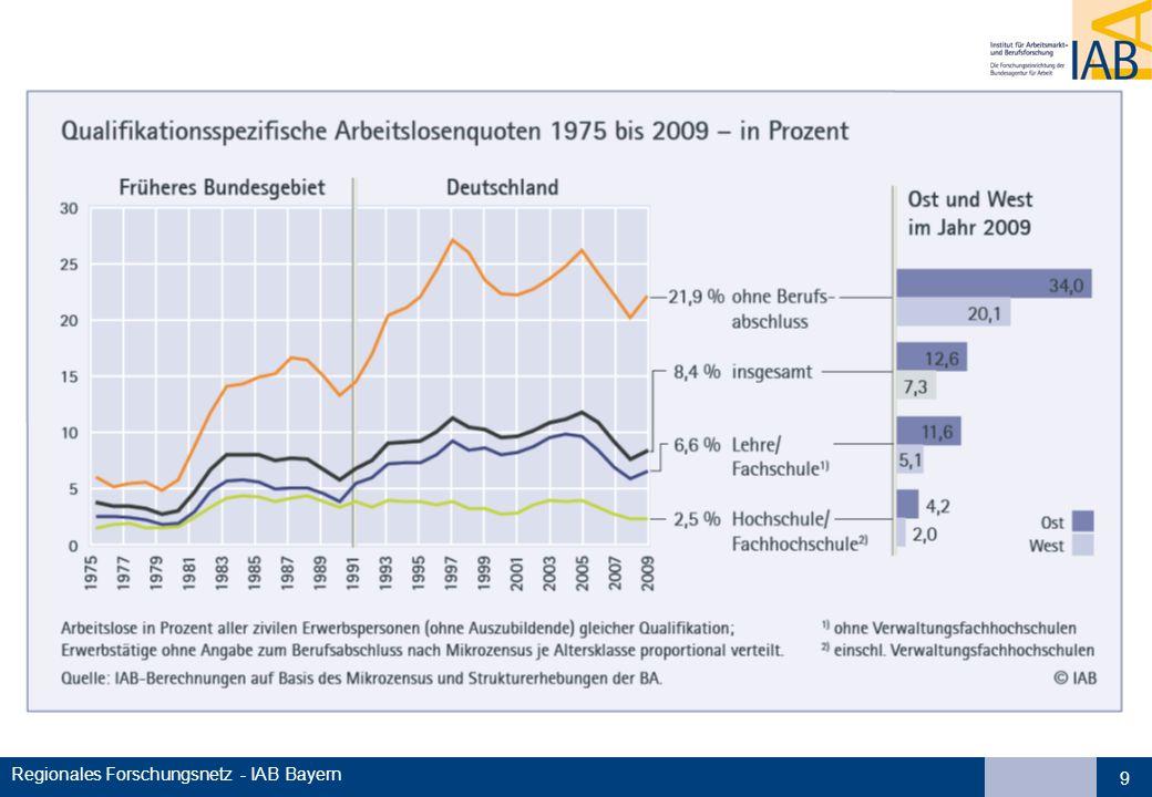 10 Demografische Entwicklung in Deutschland Zahl und Struktur der Bevölkerung wird sich verändern mit langfristigen Auswirkungen auf: - Arbeitsmarkt - Rentenversicherung - Gesundheitswesen/Pflege - Bildungssystem - Wohnungs-/Immobilienmarkt - Güter-/Dienstleistungsnachfrage - … mit erheblichen regionale Unterschieden