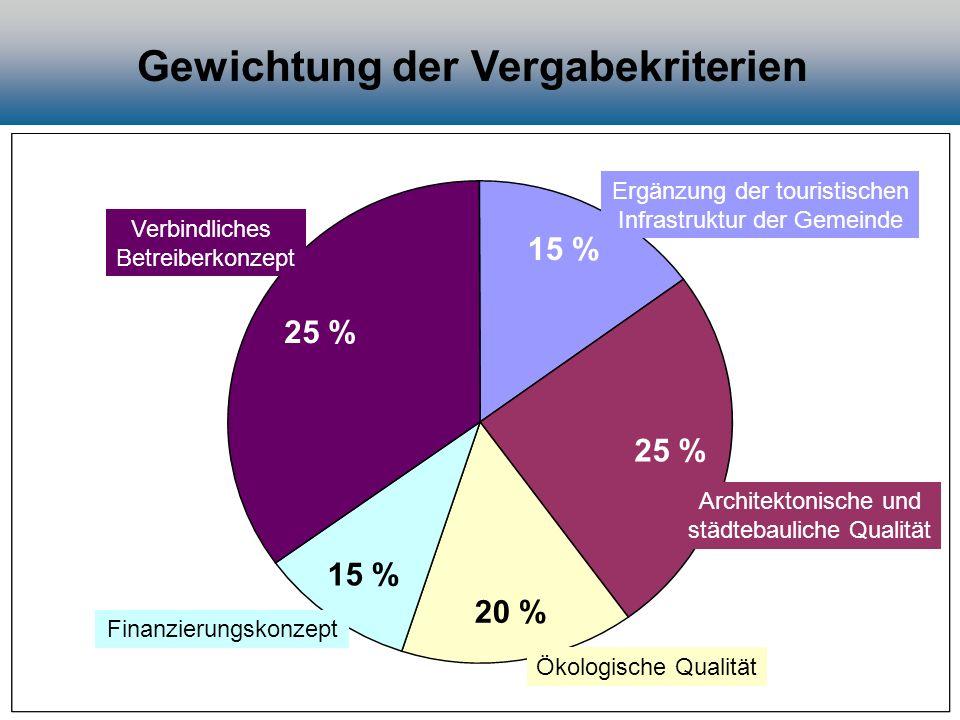 Gewichtung der Vergabekriterien Architektonische und städtebauliche Qualität Ökologische Qualität Finanzierungskonzept Verbindliches Betreiberkonzept