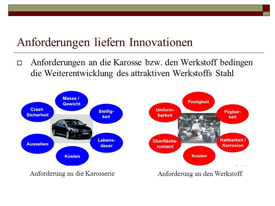 Anforderungen liefern Innovationen Anforderungen an die Karosse bzw. den Werkstoff bedingen die Weiterentwicklung des attraktiven Werkstoffs Stahl Anf