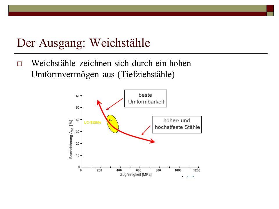 Der Ausgang: Weichstähle Weichstähle zeichnen sich durch ein hohen Umformvermögen aus (Tiefziehstähle)