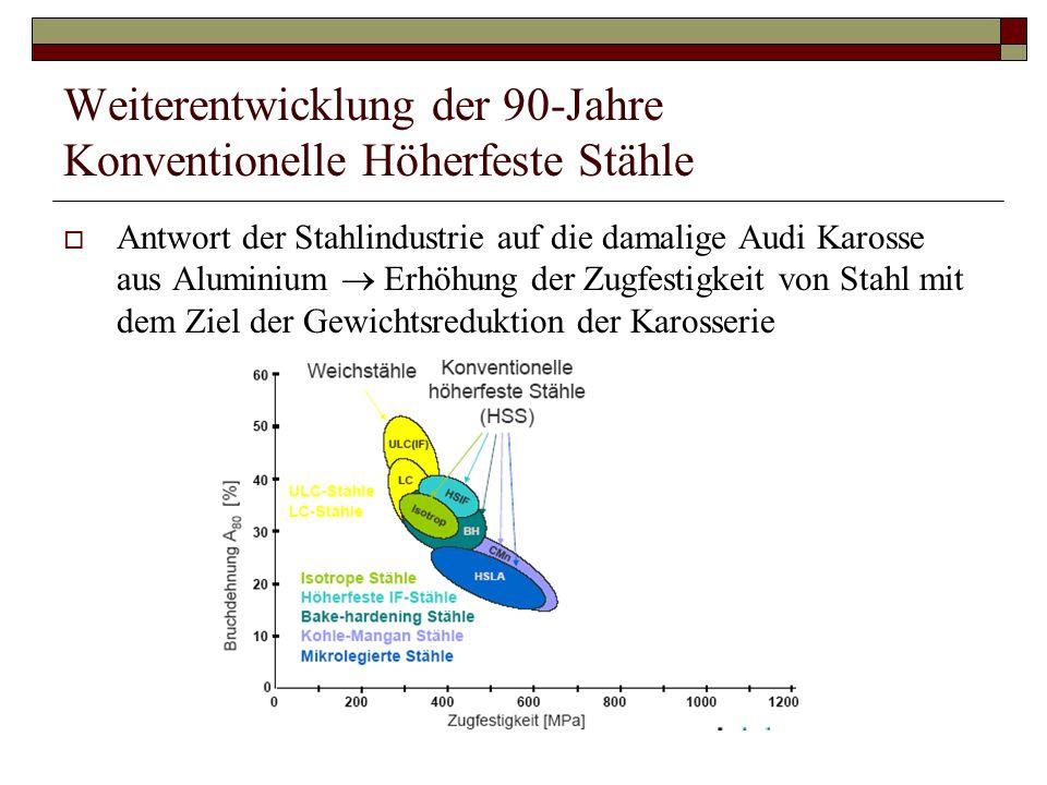 Weiterentwicklung der 90-Jahre Konventionelle Höherfeste Stähle Antwort der Stahlindustrie auf die damalige Audi Karosse aus Aluminium Erhöhung der Zu