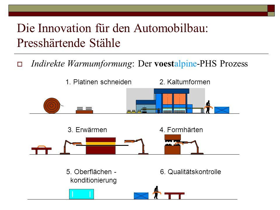 Die Innovation für den Automobilbau: Presshärtende Stähle 3. Erwärmen 4. Formhärten 1. Platinen schneiden 2. Kaltumformen 5. Oberflächen - 6. Qualität