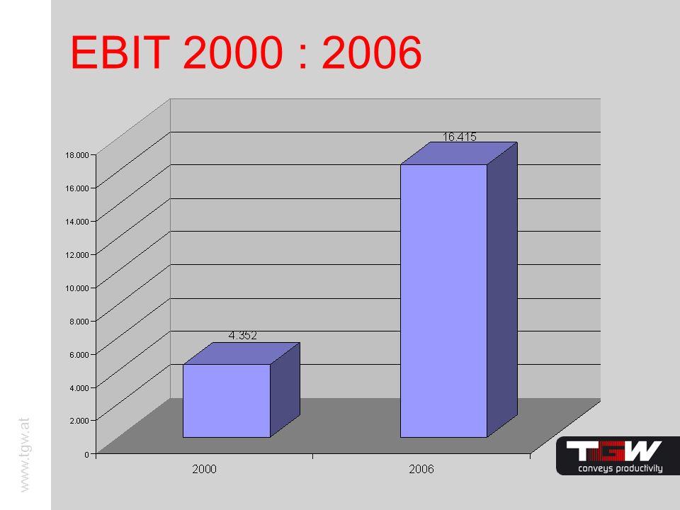 www.tgw.at EBIT 2000 : 2006