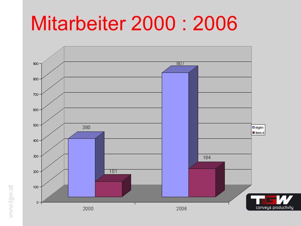 www.tgw.at Mitarbeiter 2000 : 2006