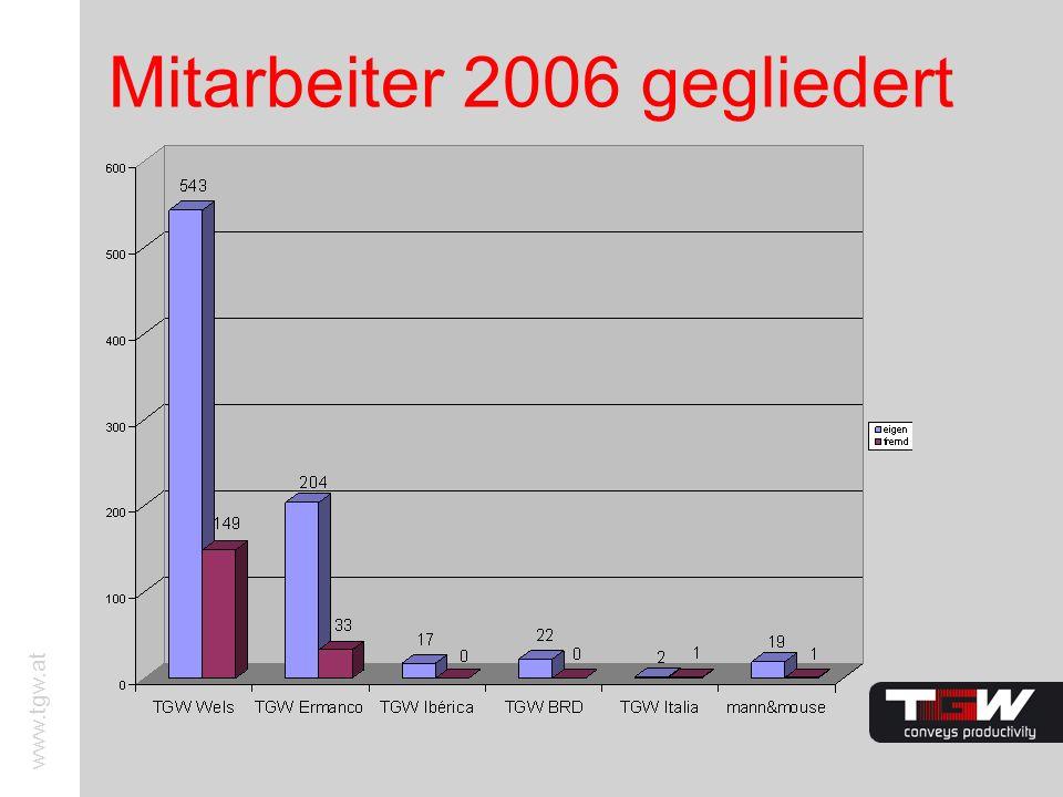 www.tgw.at Mitarbeiter 2006 gegliedert