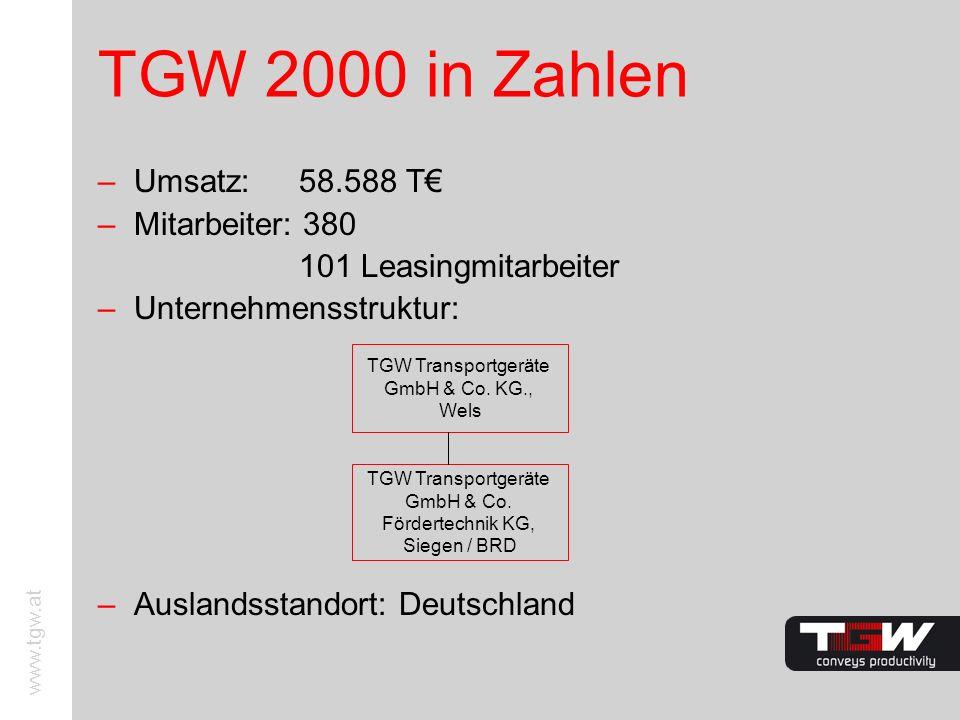 www.tgw.at TGW 2000 in Zahlen –Umsatz: 58.588 T –Mitarbeiter: 380 101 Leasingmitarbeiter –Unternehmensstruktur: –Auslandsstandort: Deutschland TGW Tra