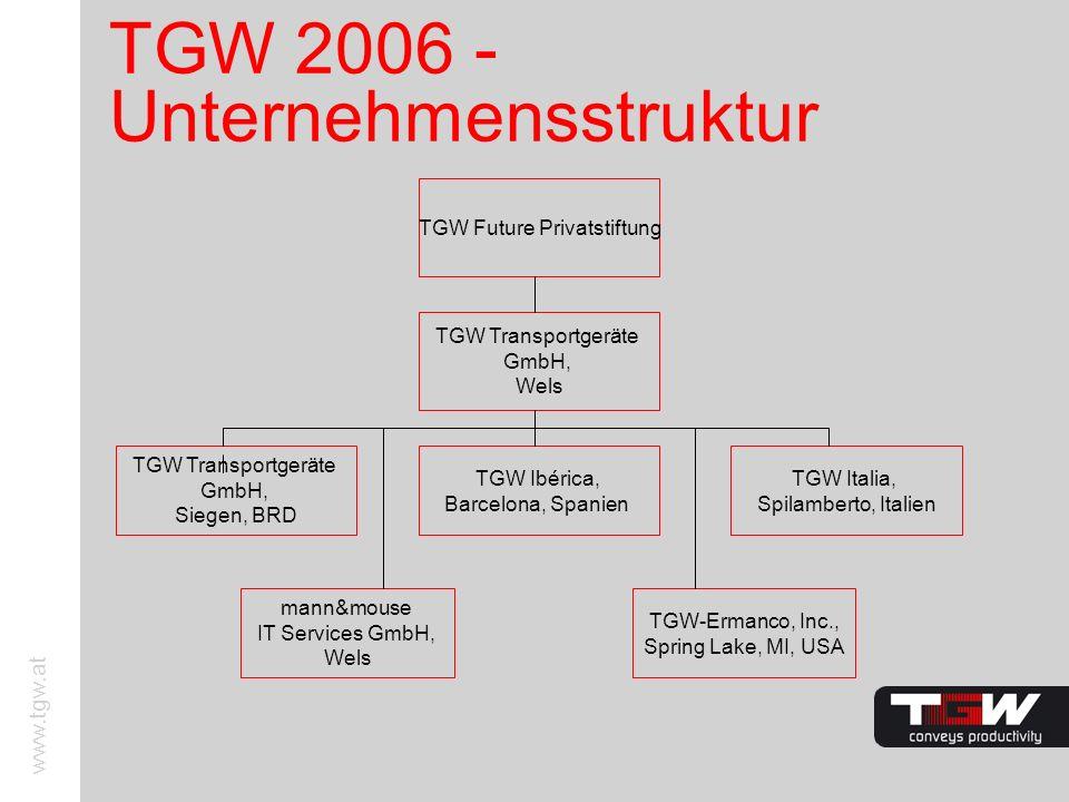 www.tgw.at TGW 2006 - Unternehmensstruktur TGW Future Privatstiftung TGW Transportgeräte GmbH, Wels TGW Transportgeräte GmbH, Siegen, BRD TGW Ibérica,