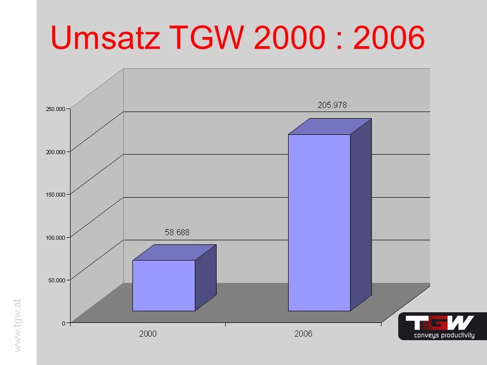 www.tgw.at Umsatz TGW 2000 : 2006