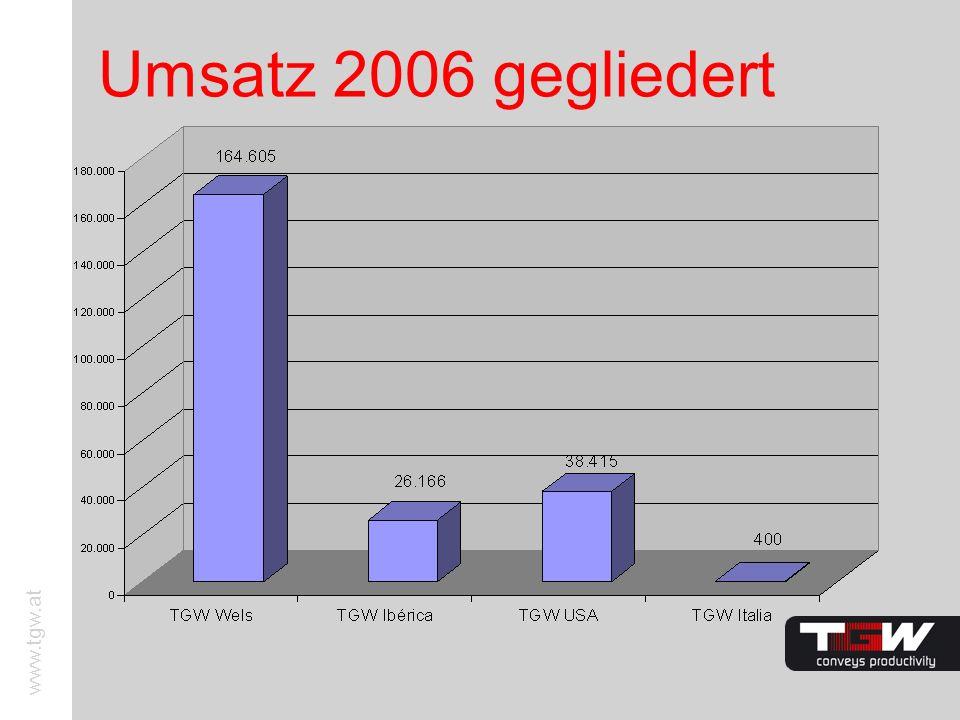 www.tgw.at Umsatz 2006 gegliedert