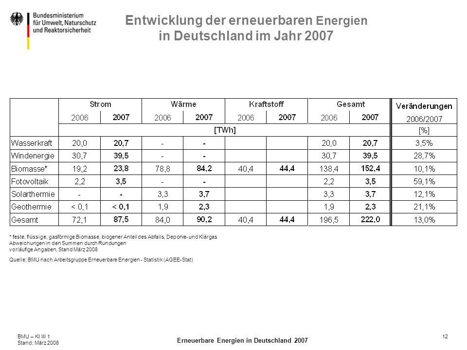 12BMU – KI III 1 Stand: März 2008 Erneuerbare Energien in Deutschland 2007 Entwicklung der erneuerbaren Energien in Deutschland im Jahr 2007 * feste,