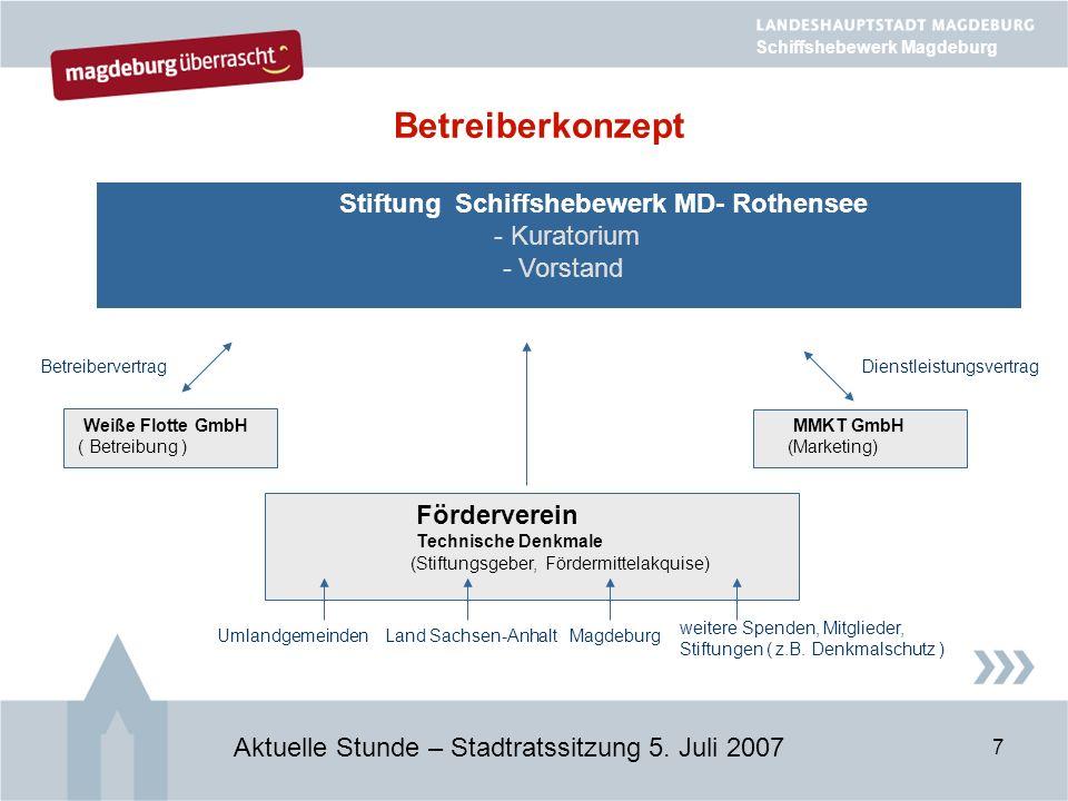 7 Betreiberkonzept Aktuelle Stunde – Stadtratssitzung 5.