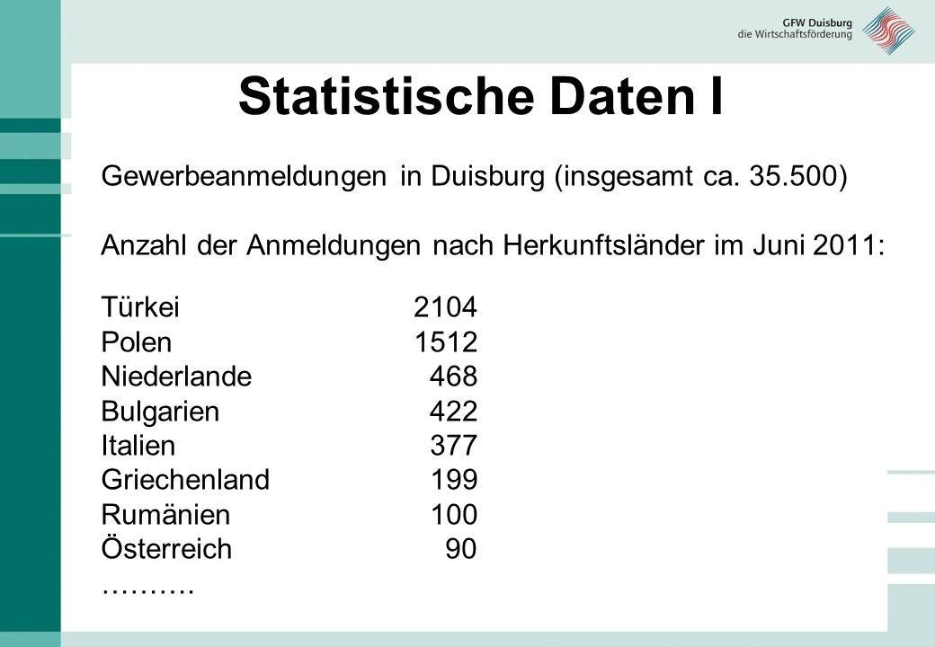 Statistische Daten I Gewerbeanmeldungen in Duisburg (insgesamt ca. 35.500) Anzahl der Anmeldungen nach Herkunftsländer im Juni 2011: Türkei2104 Polen1