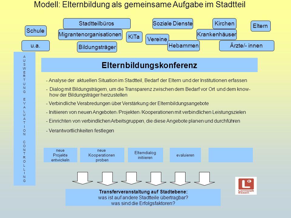 Modell: Elternbildung als gemeinsame Aufgabe im Stadtteil Stadtteilbüros Schule KiTa Migrantenorganisationen u.a. Soziale Dienste Bildungsträger Kirch