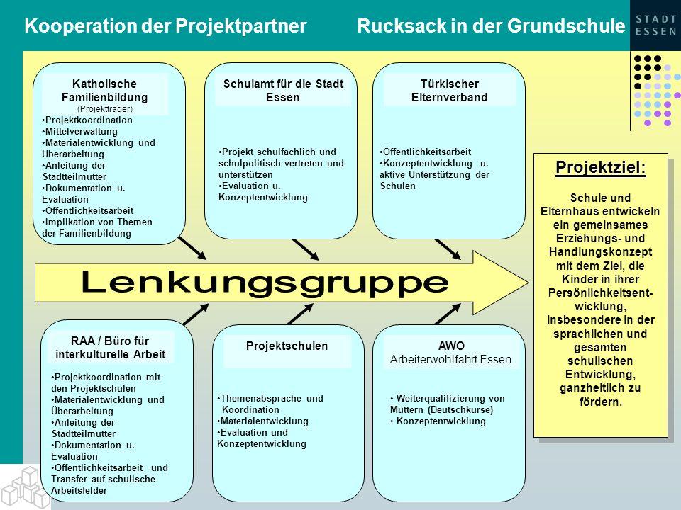 Kooperation der Projektpartner Rucksack in der Grundschule RAA / Büro für interkulturelle Arbeit ProjektschulenAWO Arbeiterwohlfahrt Essen Türkischer