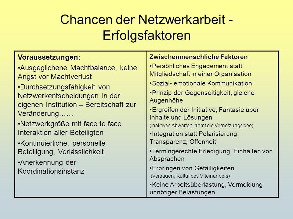 Chancen der Netzwerkarbeit - Erfolgsfaktoren Voraussetzungen: Ausgeglichene Machtbalance, keine Angst vor Machtverlust Durchsetzungsfähigkeit von Netz