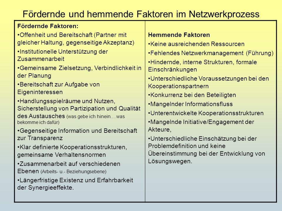 Fördernde und hemmende Faktoren im Netzwerkprozess Fördernde Faktoren: Offenheit und Bereitschaft (Partner mit gleicher Haltung, gegenseitige Akzeptanz) Institutionelle Unterstützung der Zusammenarbeit Gemeinsame Zielsetzung, Verbindlichkeit in der Planung Bereitschaft zur Aufgabe von Eigeninteressen Handlungsspielräume und Nutzen, Sicherstellung von Partizipation und Qualität des Austausches (was gebe ich hinein….was bekomme ich dafür) Gegenseitige Information und Bereitschaft zur Transparenz Klar definierte Kooperationsstrukturen, gemeinsame Verhaltensnormen Zusammenarbeit auf verschiedenen Ebenen (Arbeits- u.- Beziehungsebene) Längerfristige Existenz und Erfahrbarkeit der Synergieeffekte.