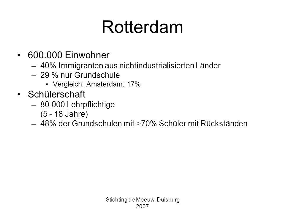 Stichting de Meeuw, Duisburg 2007 Die Brede School Kommunalpolitik –Rotterdam Spitzenreiter, 1995 Heutige Lage –50% der Grundschulen –57% der Sekundarschulen Entwicklung verbreitet sich in allen Teilen des Landes