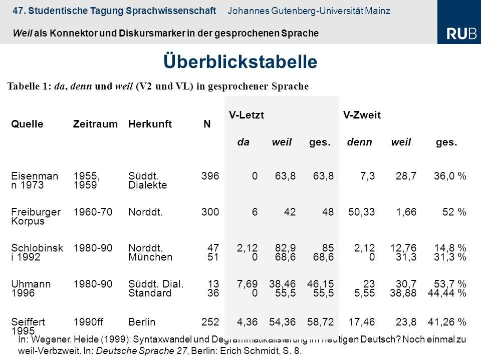 47. Studentische Tagung Sprachwissenschaft Johannes Gutenberg-Universität Mainz Weil als Konnektor und Diskursmarker in der gesprochenen Sprache In: W