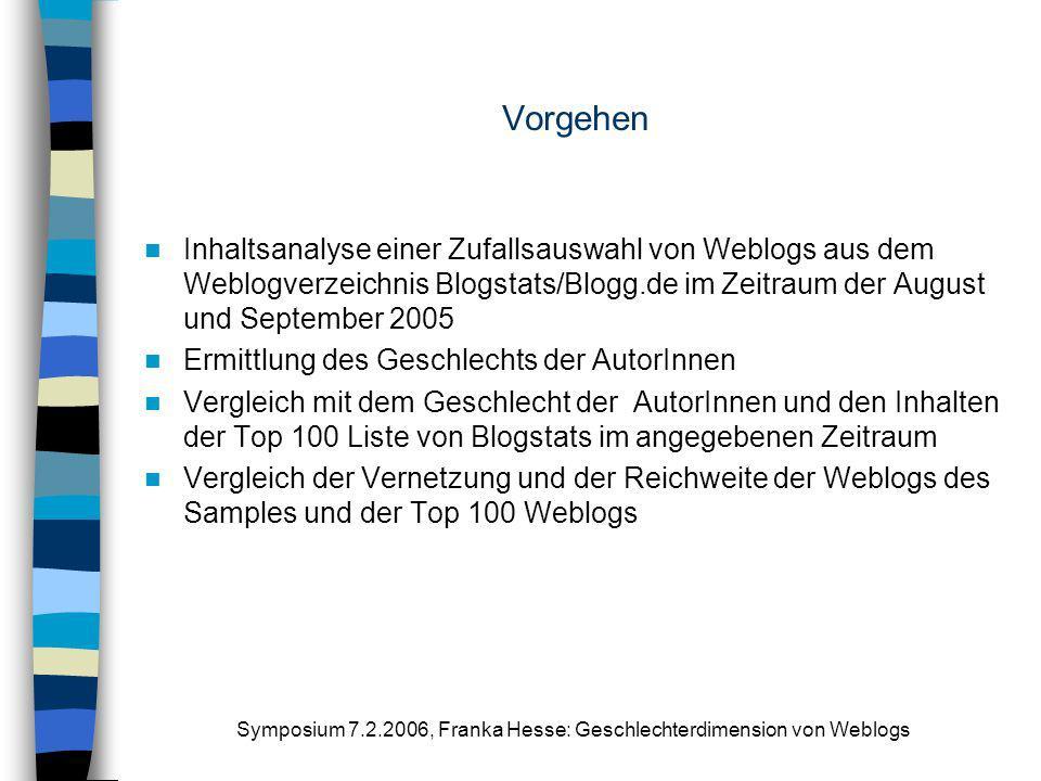 Symposium 7.2.2006, Franka Hesse: Geschlechterdimension von Weblogs Vorgehen Inhaltsanalyse einer Zufallsauswahl von Weblogs aus dem Weblogverzeichnis