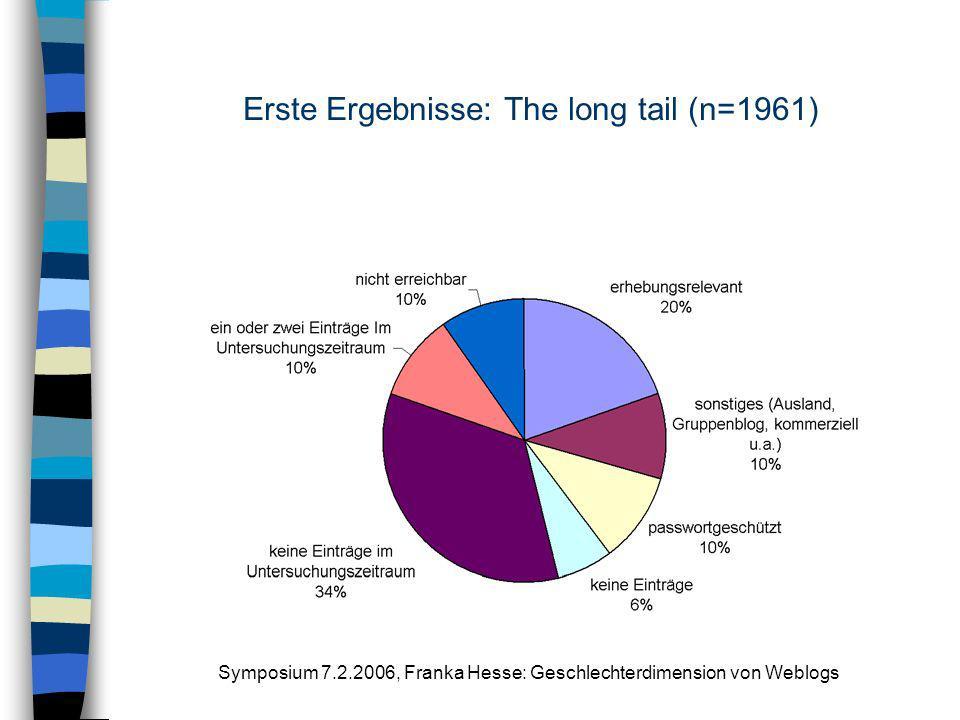 Symposium 7.2.2006, Franka Hesse: Geschlechterdimension von Weblogs Erste Ergebnisse: The long tail (n=1961)