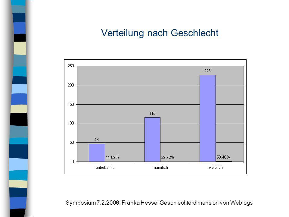 Symposium 7.2.2006, Franka Hesse: Geschlechterdimension von Weblogs Verteilung nach Geschlecht