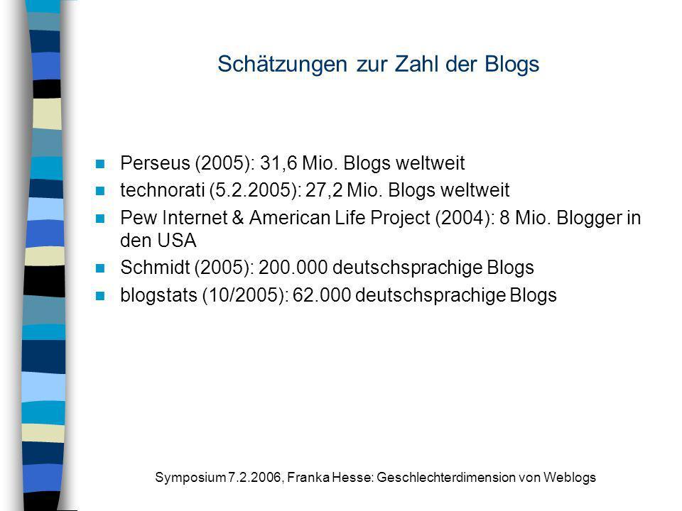 Symposium 7.2.2006, Franka Hesse: Geschlechterdimension von Weblogs Schätzungen zur Zahl der Blogs Perseus (2005): 31,6 Mio. Blogs weltweit technorati