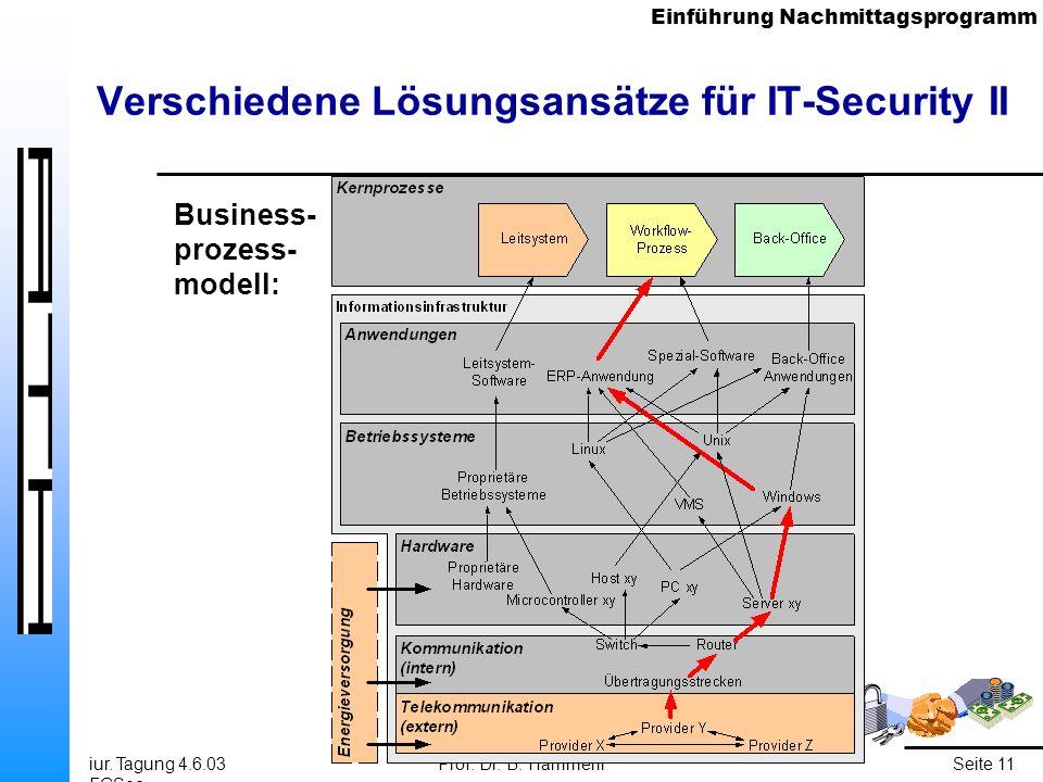 Einführung Nachmittagsprogramm iur. Tagung 4.6.03 FGSec Prof. Dr. B. HämmerliSeite 11 Verschiedene Lösungsansätze für IT-Security II Business- prozess