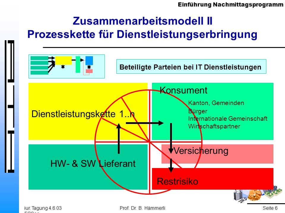 Einführung Nachmittagsprogramm iur. Tagung 4.6.03 FGSec Prof. Dr. B. HämmerliSeite 6 Zusammenarbeitsmodell II Prozesskette für Dienstleistungserbringu