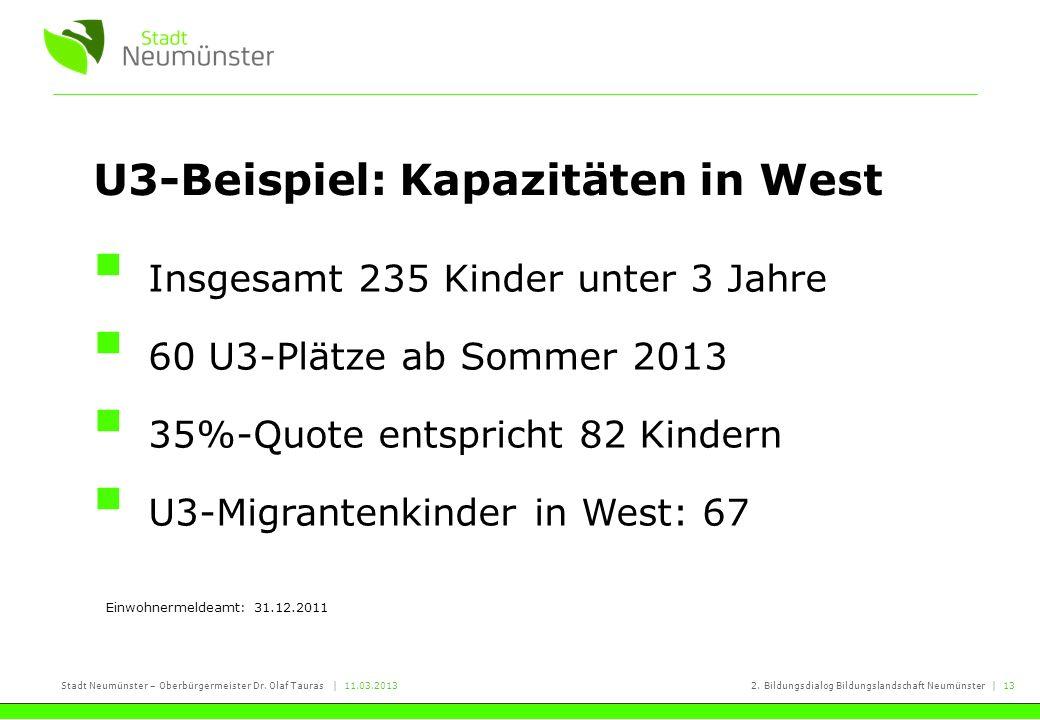 Stadt Neumünster – Oberbürgermeister Dr. Olaf Tauras   11.03.20132. Bildungsdialog Bildungslandschaft Neumünster   13 U3-Beispiel: Kapazitäten in West