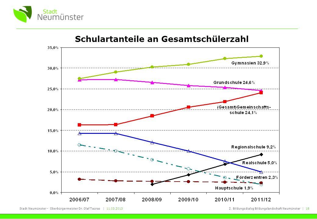 Stadt Neumünster - Oberbürgermeister Dr. Olaf Tauras   11.03.20132. Bildungsdialog Bildungslandschaft Neumünster   18 Schulartanteile an Gesamtschüler