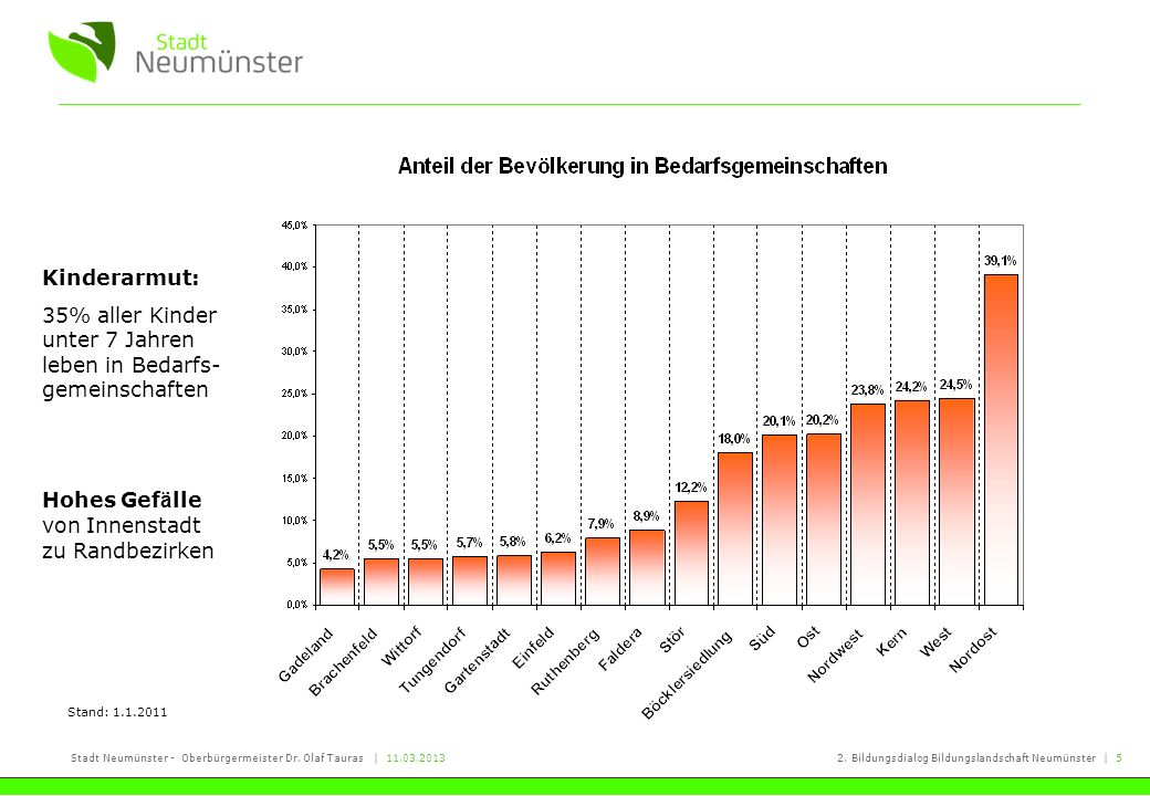 Stadt Neumünster - Oberbürgermeister Dr. Olaf Tauras   11.03.20132. Bildungsdialog Bildungslandschaft Neumünster   5 Kinderarmut: 35% aller Kinder unt