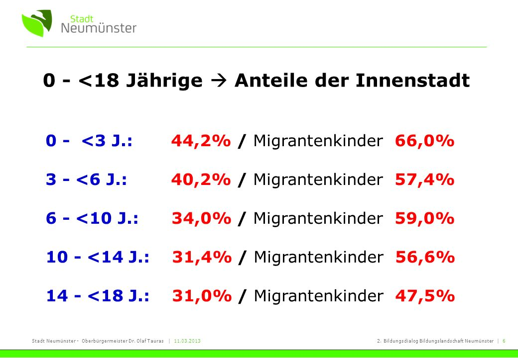 Stadt Neumünster - Oberbürgermeister Dr. Olaf Tauras   11.03.20132. Bildungsdialog Bildungslandschaft Neumünster   6 0 - <18 Jährige Anteile der Innen